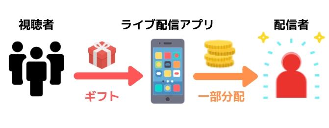 ライブ配信はどれくらい稼げる??人気配信アプリや稼げる仕組みについて
