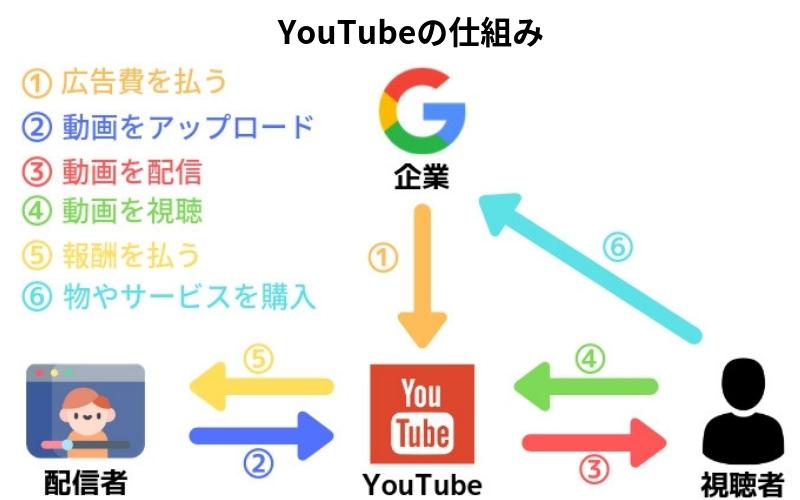 YouTubeの仕組み