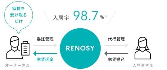 RENOSYの入居率