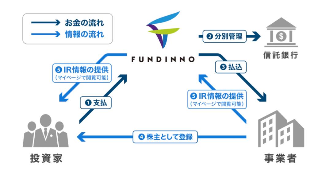 支援する企業の情報提供が多い
