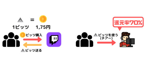 チアー(投げ銭)