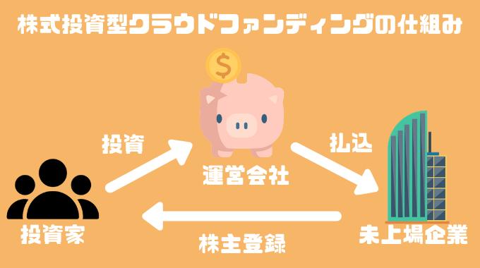 株式投資型クラウドファンディングの仕組み