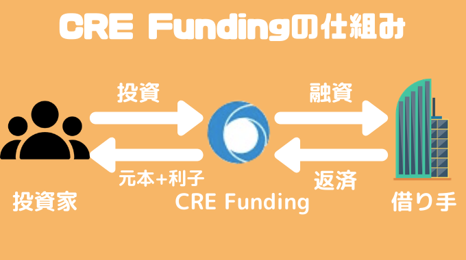 CRE Funding 仕組み