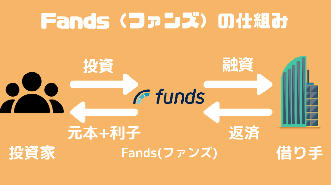 Fundsの稼げる仕組み