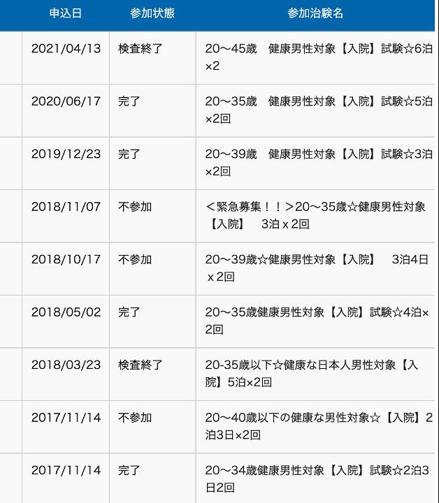 JCVNの治験過去履歴